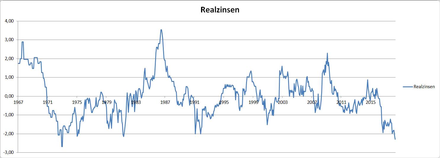 Realzinsen