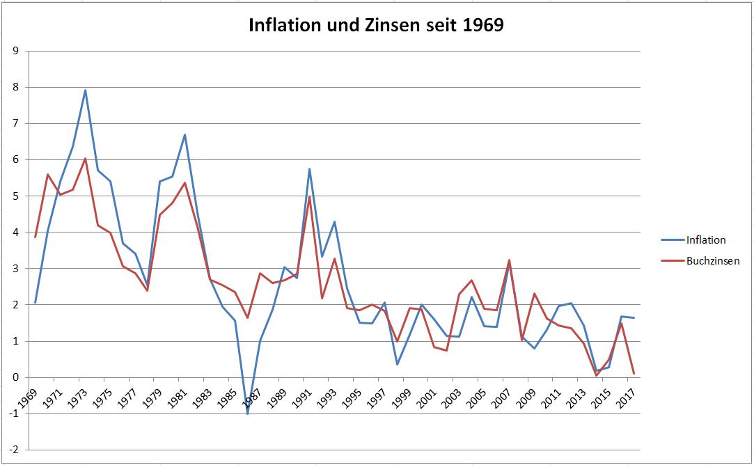 Inflation und Zinsen historisch