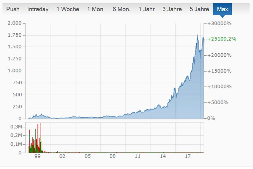 Amazon Aktienkurs